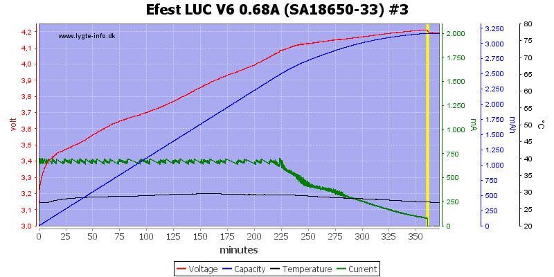 Efest%20LUC%20V6%200.68A%20%28SA18650-33%29%20%233