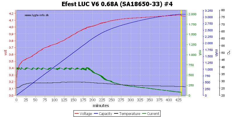 Efest%20LUC%20V6%200.68A%20%28SA18650-33%29%20%234