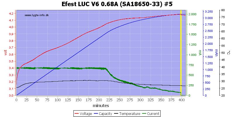 Efest%20LUC%20V6%200.68A%20%28SA18650-33%29%20%235