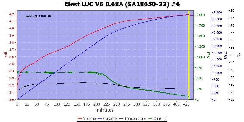 Efest%20LUC%20V6%200.68A%20%28SA18650-33%29%20%236