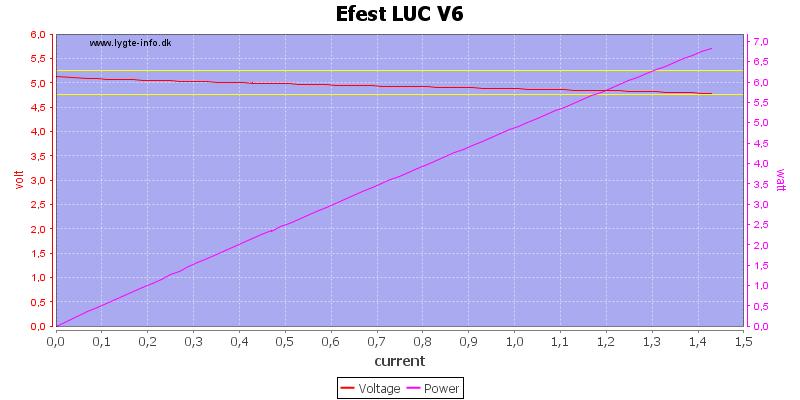 Efest%20LUC%20V6%20load%20sweep