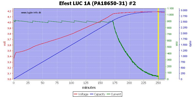 Efest%20LUC%201A%20(PA18650-31)%20%232