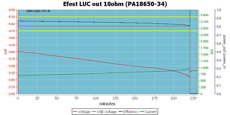 Efest%20LUC%20out%2010ohm%20(PA18650-34)