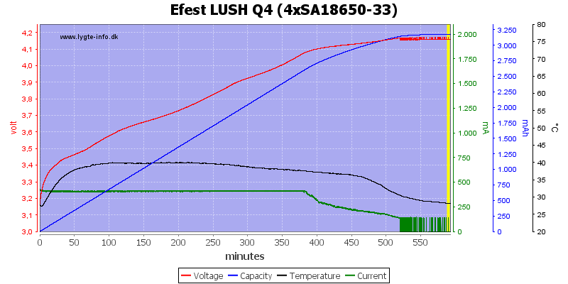 Efest%20LUSH%20Q4%20%284xSA18650-33%29