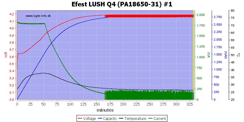 Efest%20LUSH%20Q4%20%28PA18650-31%29%20%231