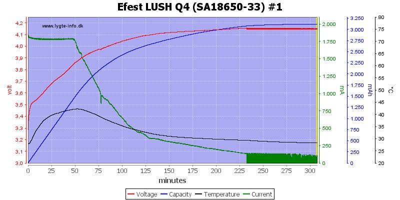 Efest%20LUSH%20Q4%20%28SA18650-33%29%20%231