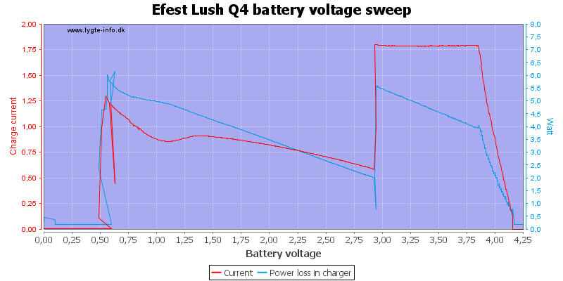 Efest%20Lush%20Q4%20load%20voltage%20sweep