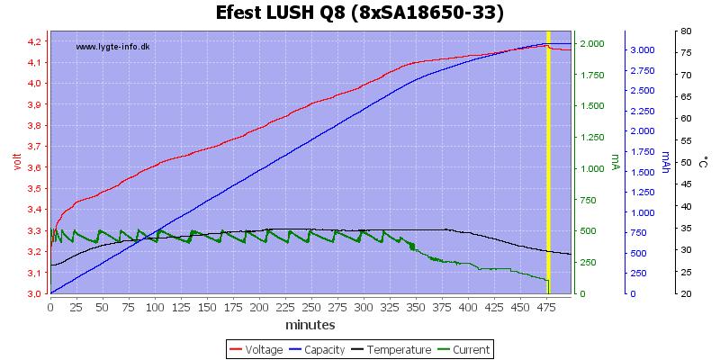 Efest%20LUSH%20Q8%20%288xSA18650-33%29