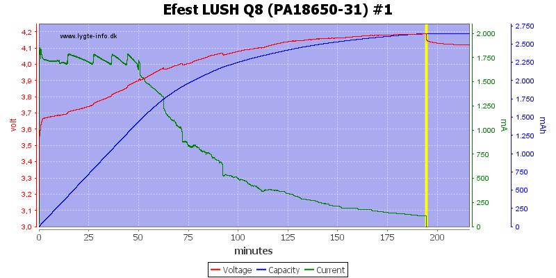Efest%20LUSH%20Q8%20%28PA18650-31%29%20%231