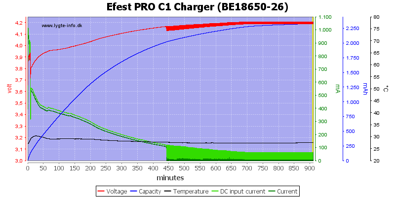 Efest%20PRO%20C1%20Charger%20%28BE18650-26%29