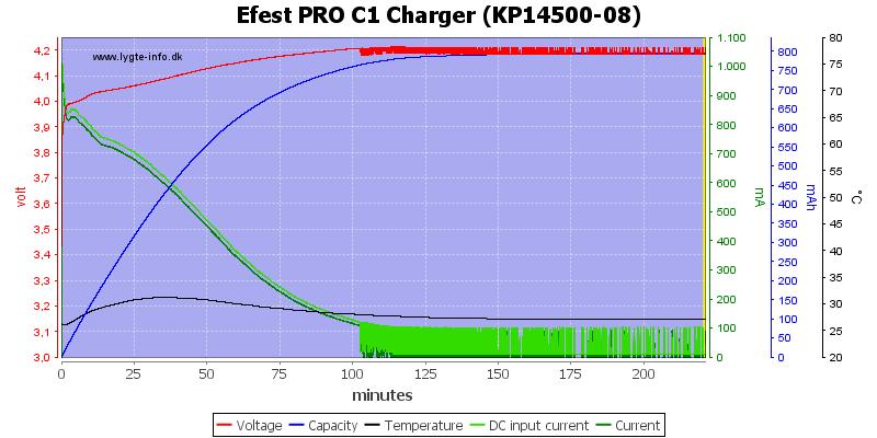Efest%20PRO%20C1%20Charger%20%28KP14500-08%29