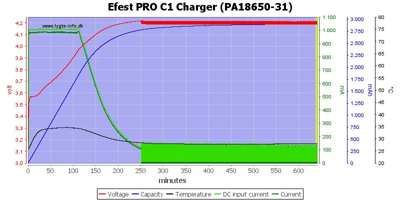 Efest%20PRO%20C1%20Charger%20%28PA18650-31%29