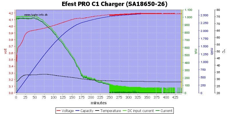 Efest%20PRO%20C1%20Charger%20%28SA18650-26%29