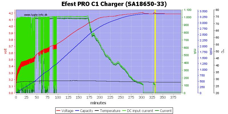 Efest%20PRO%20C1%20Charger%20%28SA18650-33%29