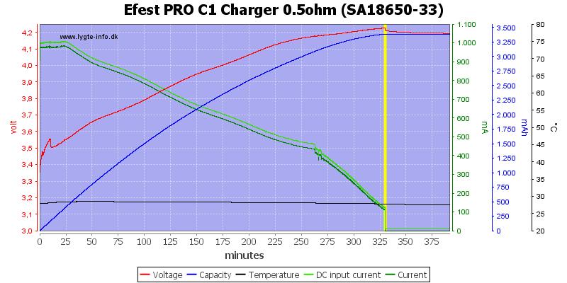 Efest%20PRO%20C1%20Charger%200.5ohm%20%28SA18650-33%29
