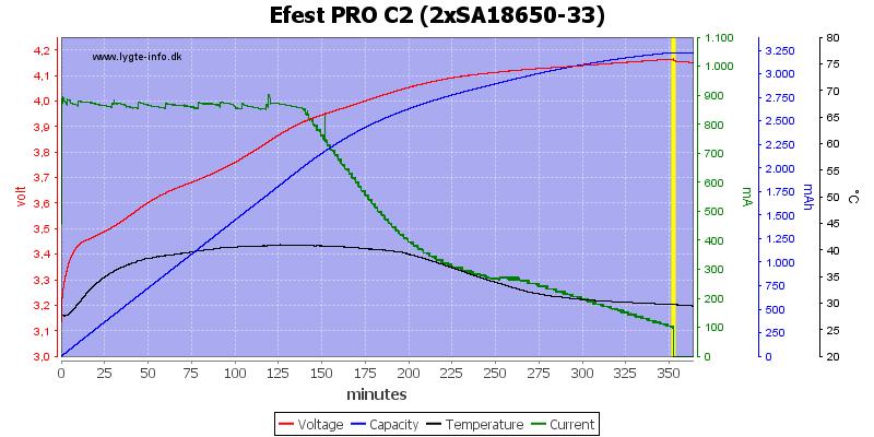 Efest%20PRO%20C2%20%282xSA18650-33%29