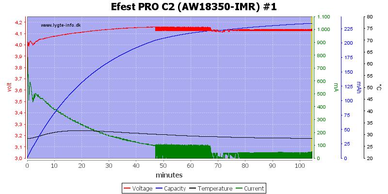 Efest%20PRO%20C2%20%28AW18350-IMR%29%20%231