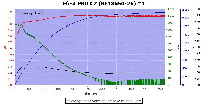 Efest%20PRO%20C2%20%28BE18650-26%29%20%231
