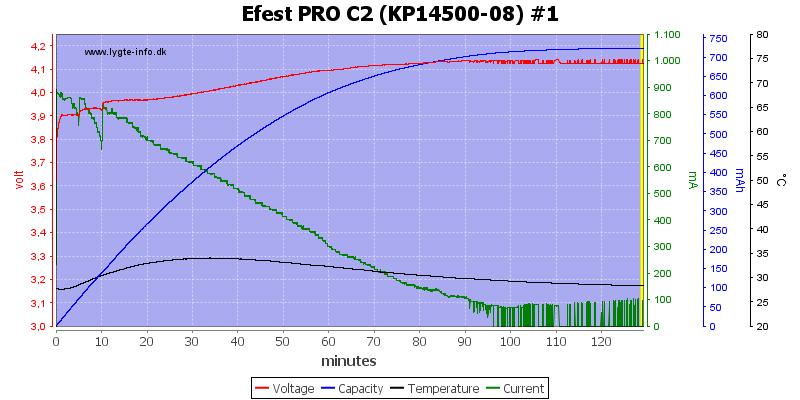 Efest%20PRO%20C2%20%28KP14500-08%29%20%231