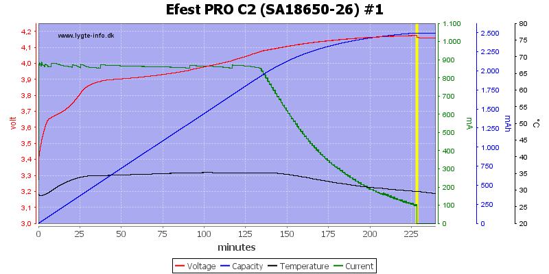 Efest%20PRO%20C2%20%28SA18650-26%29%20%231
