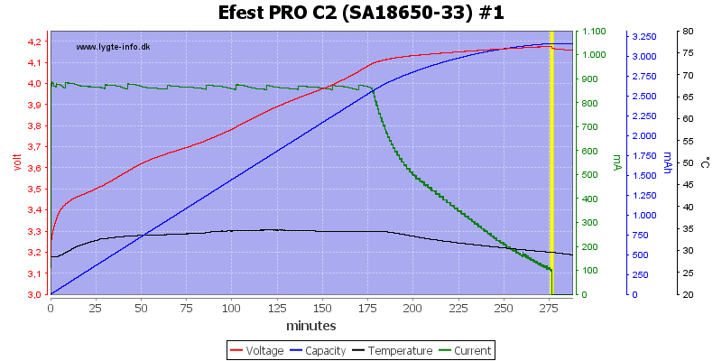 Efest%20PRO%20C2%20%28SA18650-33%29%20%231