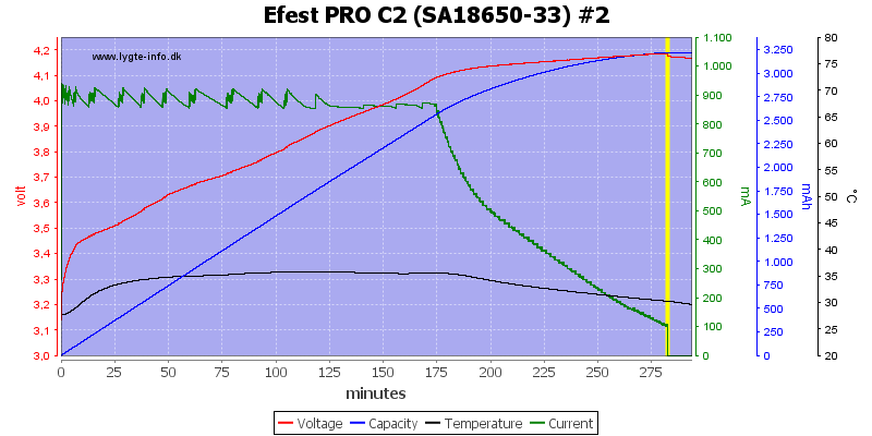 Efest%20PRO%20C2%20%28SA18650-33%29%20%232