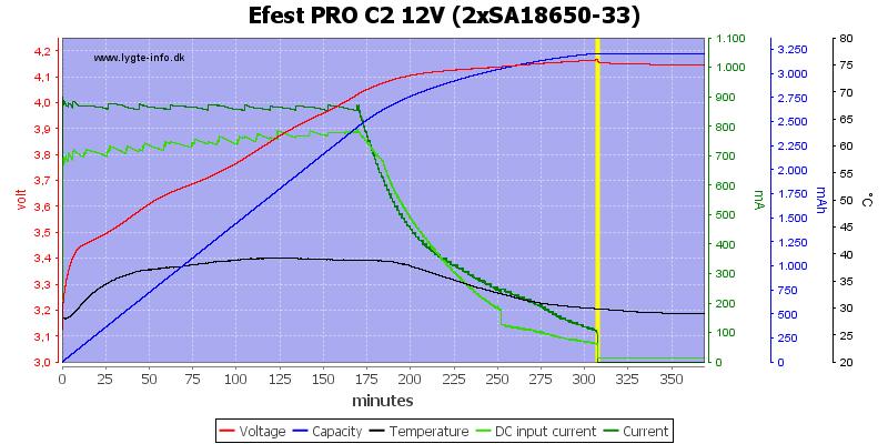 Efest%20PRO%20C2%2012V%20%282xSA18650-33%29