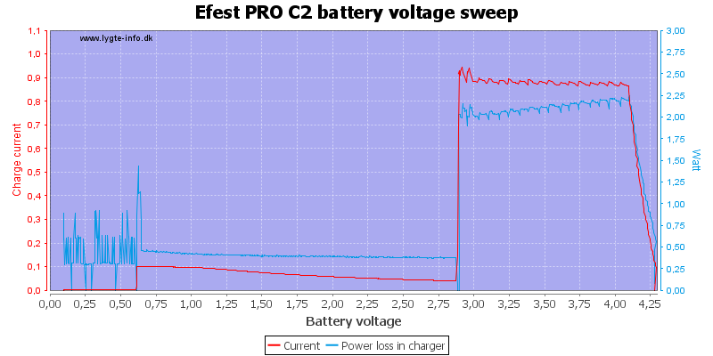 Efest%20PRO%20C2%20load%20voltage%20sweep