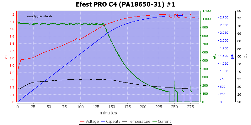 Efest%20PRO%20C4%20%28PA18650-31%29%20%231