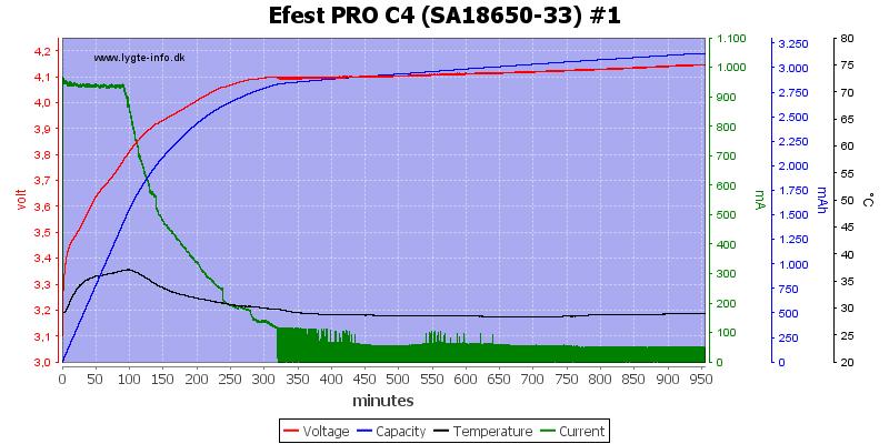 Efest%20PRO%20C4%20%28SA18650-33%29%20%231