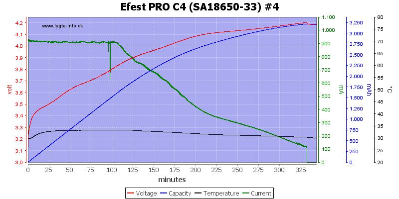 Efest%20PRO%20C4%20%28SA18650-33%29%20%234