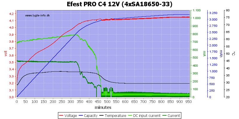 Efest%20PRO%20C4%2012V%20%284xSA18650-33%29