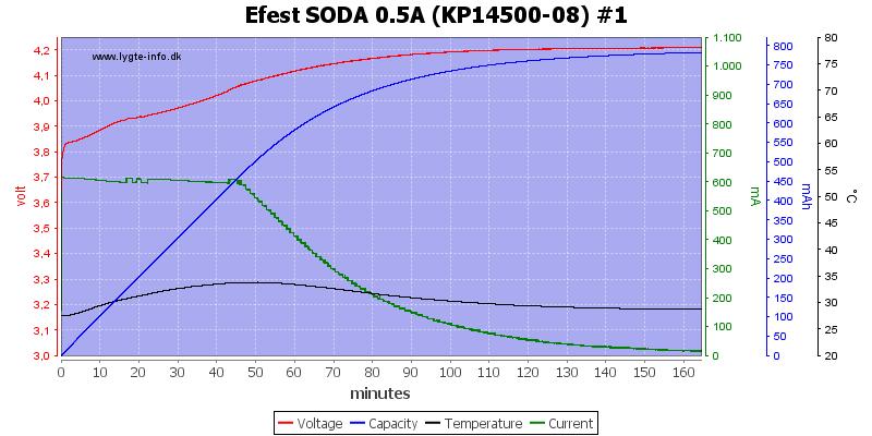 Efest%20SODA%200.5A%20%28KP14500-08%29%20%231