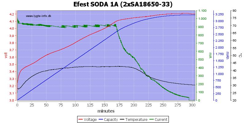 Efest%20SODA%201A%20%282xSA18650-33%29