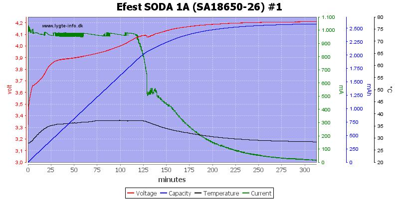Efest%20SODA%201A%20%28SA18650-26%29%20%231
