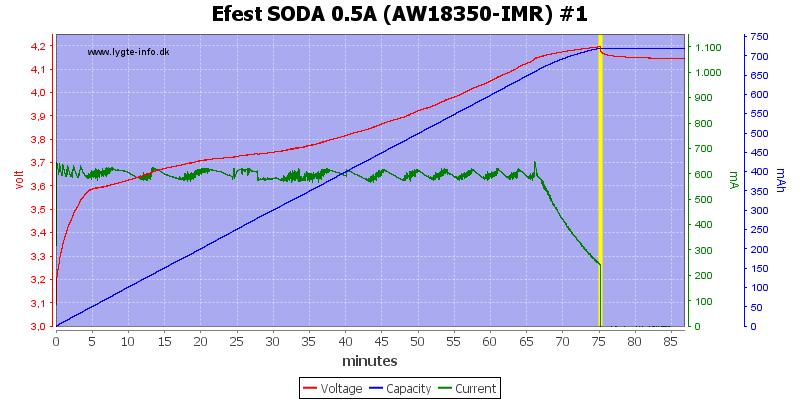 Efest%20SODA%200.5A%20(AW18350-IMR)%20%231