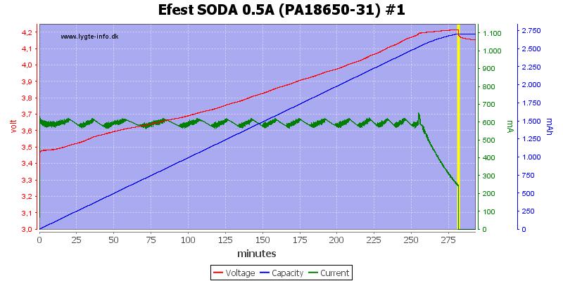 Efest%20SODA%200.5A%20(PA18650-31)%20%231