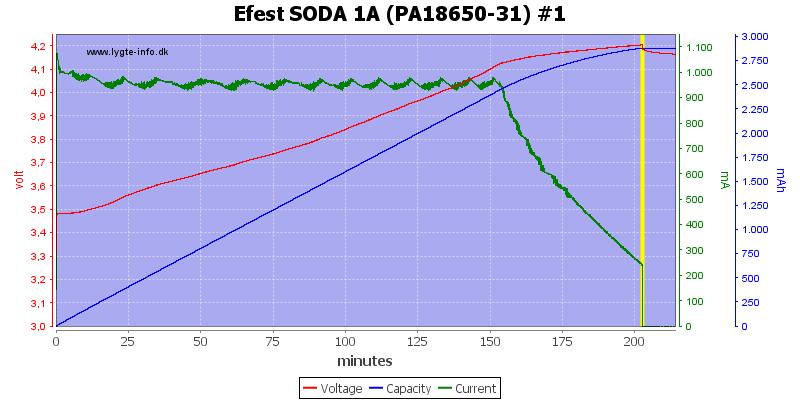 Efest%20SODA%201A%20(PA18650-31)%20%231