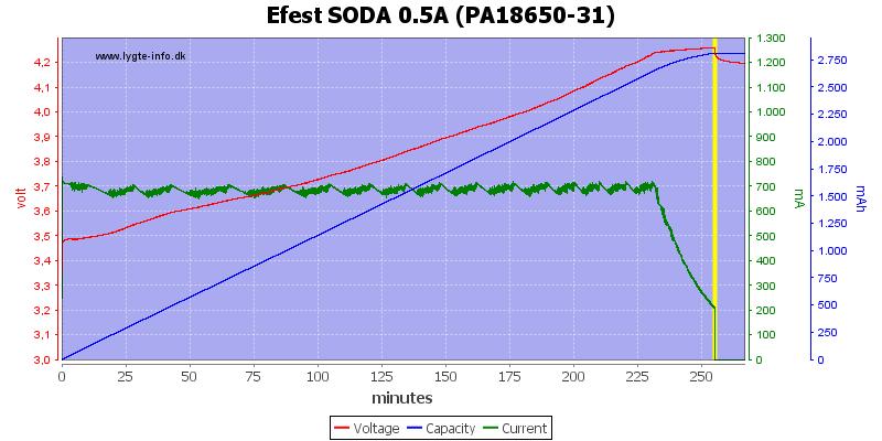 Efest%20SODA%200.5A%20(PA18650-31)