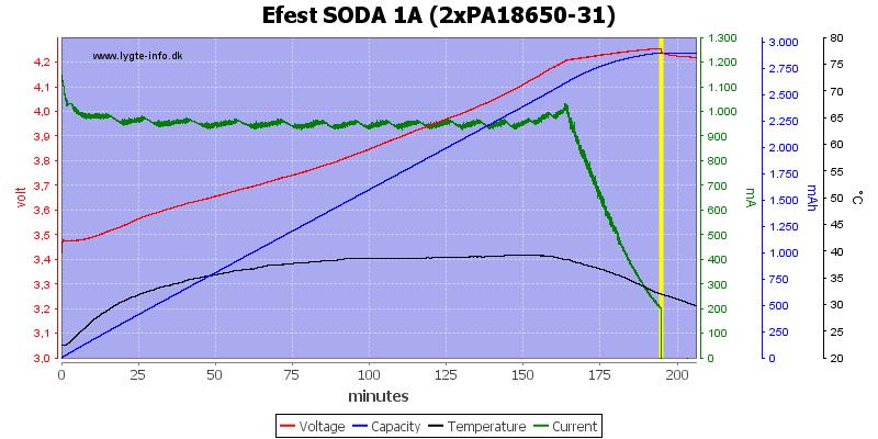 Efest%20SODA%201A%20(2xPA18650-31)