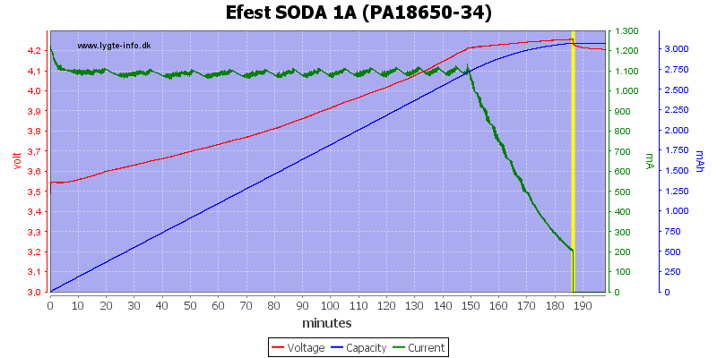 Efest%20SODA%201A%20(PA18650-34)