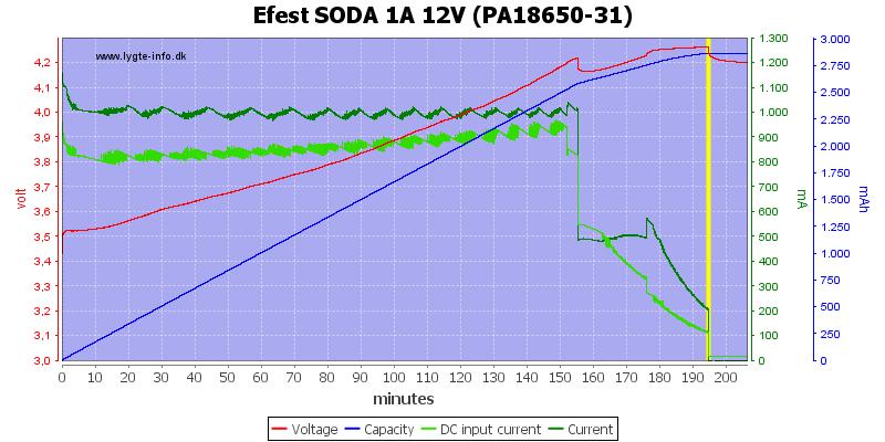 Efest%20SODA%201A%2012V%20(PA18650-31)