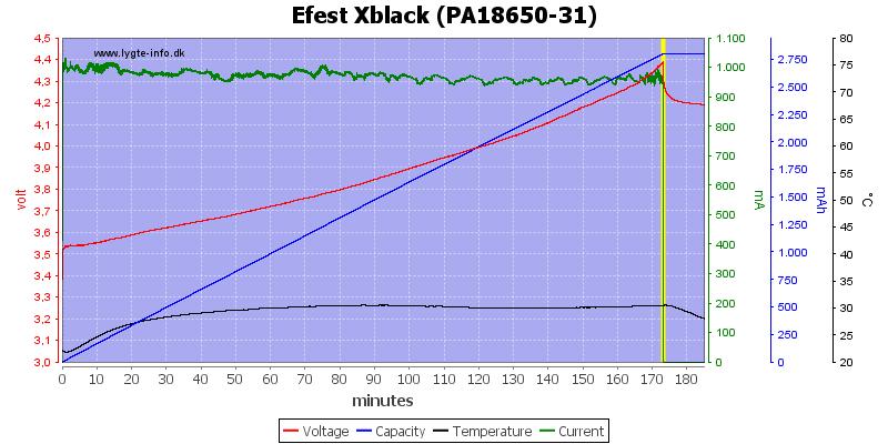 Efest%20Xblack%20(PA18650-31)