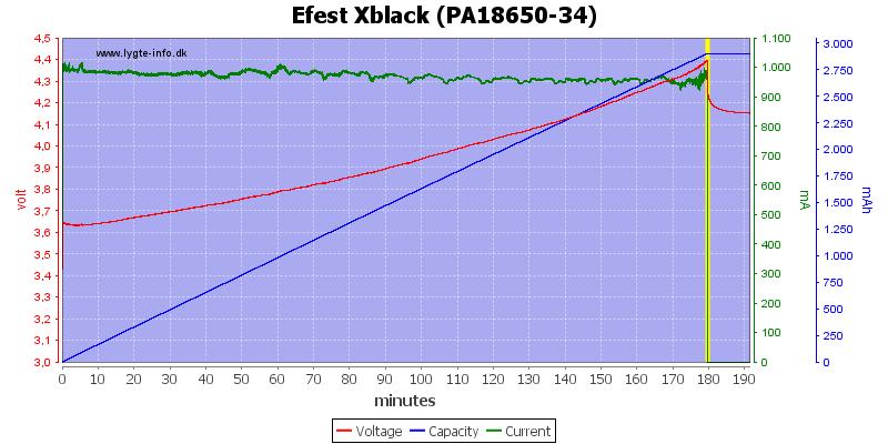 Efest%20Xblack%20(PA18650-34)