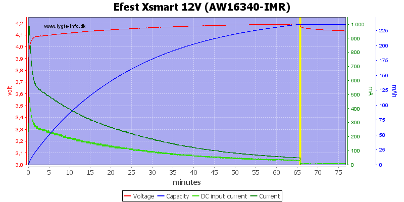 Efest%20Xsmart%2012V%20(AW16340-IMR)