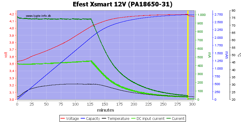 Efest%20Xsmart%2012V%20(PA18650-31)