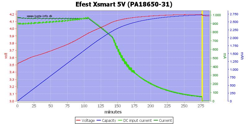 Efest%20Xsmart%205V%20(PA18650-31)