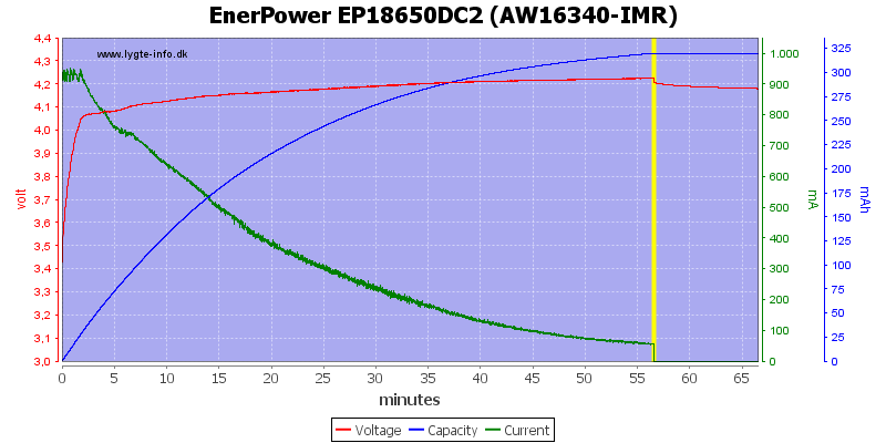 EnerPower%20EP18650DC2%20(AW16340-IMR)