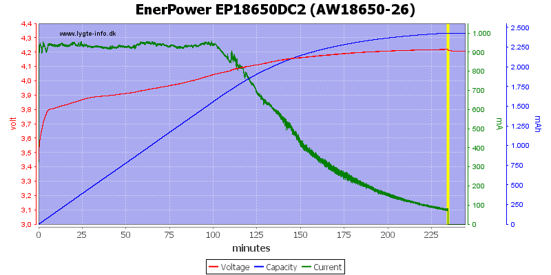 EnerPower%20EP18650DC2%20(AW18650-26)