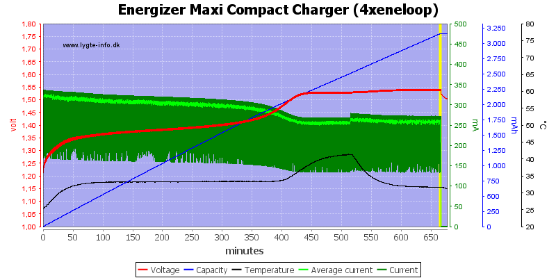 Energizer%20Maxi%20Compact%20Charger%20(4xeneloop)